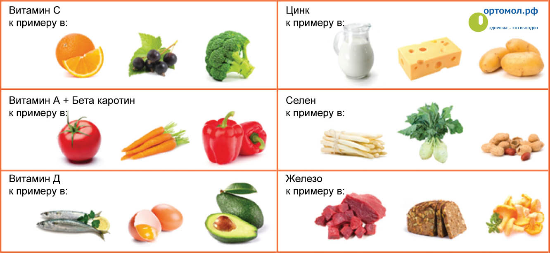 витамины в продуктах таблица картинки фото делала